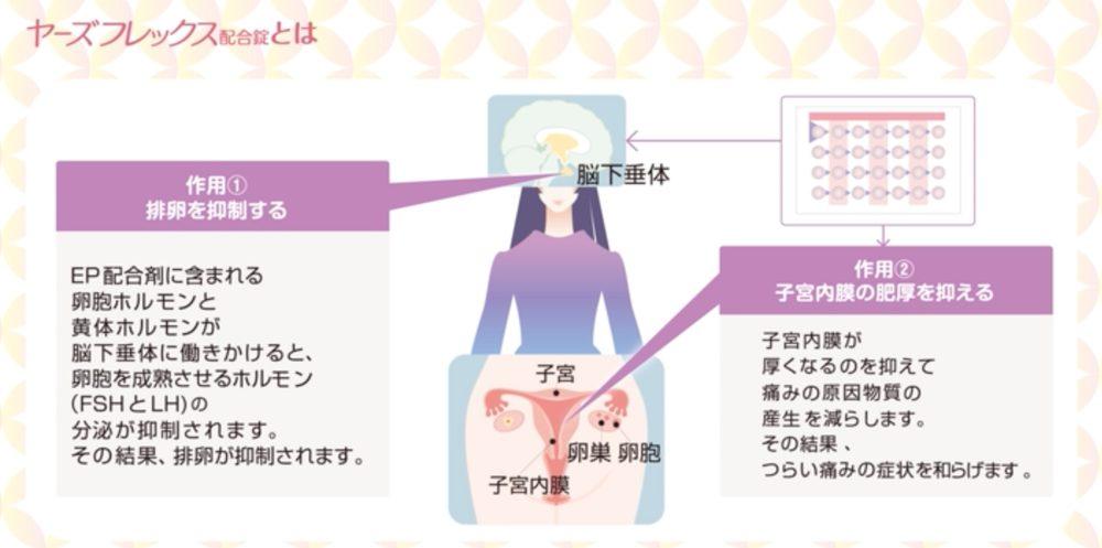 効果 ない 避妊 ヤーズ